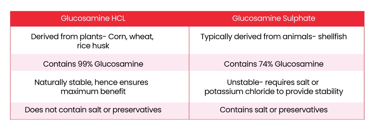 Difference between Glucosamine HCL & Glucosamine Sulphate