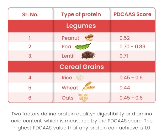 PDCASS score of different plant protein sources